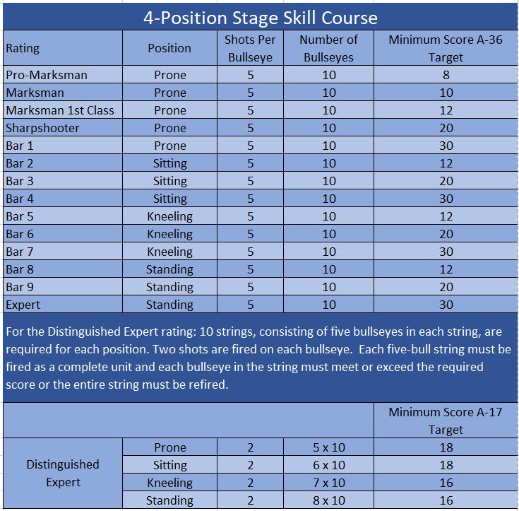 4-Position Rifle Quals